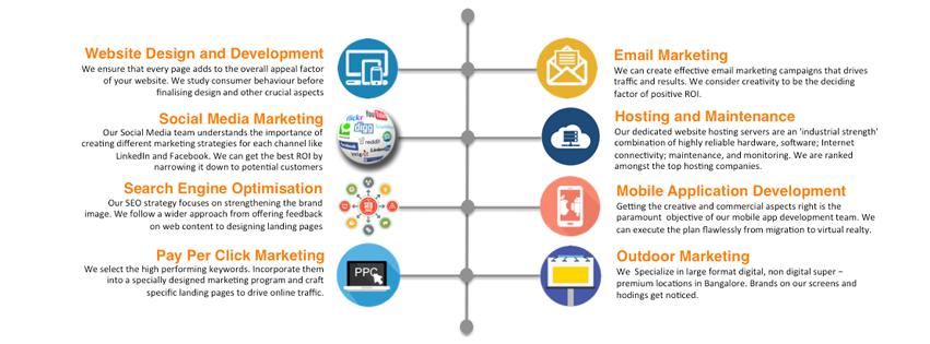 Order Digital Marketing Services - Golden Unicon
