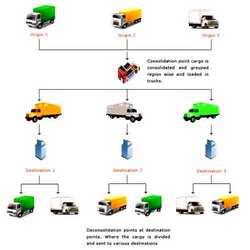 Order Distribution Management
