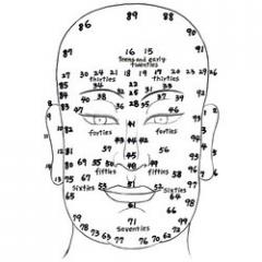 Face Reading Services