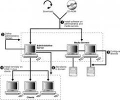 Installation, tuning and the administration of server systems for their use with DBMS Oracle