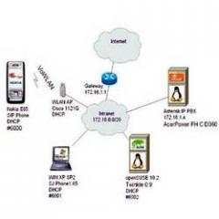 PBX / IP Telephony