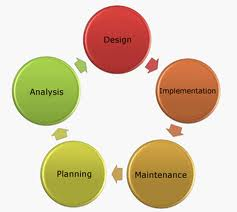 Services for development of software