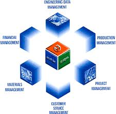 ERP For Manufacturing Industries