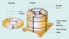 Steel  Sheet Packaging