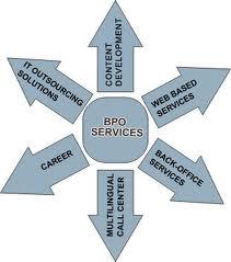 BPO Consultancy