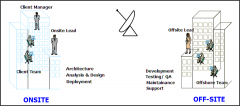 SAP Offshore Model