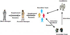 Staff Augmentation