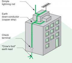 Earthing and Lighting Protection.