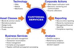 Collateral Management Services