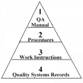 Quality System Documentation