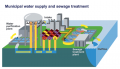 Municipal Water Treatment Service