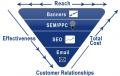 Online Marketing/SEO